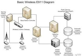 clip image   jpgcollection telecom network architecture diagram pictures diagrams