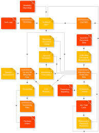 remote access aviation system  raas    process diagram   aviation    process diagram