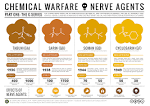 Images & Illustrations of chemical warfare