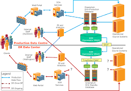 ii comparing dual  multi  active system data warehouse        was used as a source for the above solution diagram http     emc com collateral hardware white papers h   gp dca san mirror symmetrix vmax dr wp pdf
