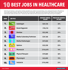 the hottest jobs in healthcare for business insider bi graphics healthcare jobs