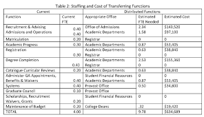 detailed analyses council of graduate schools we used the same cost per fte as the average salary for the staff of the office of admissions to arrive at the cost of the additional staff in column 5