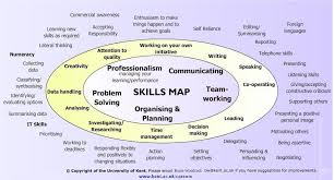 examples of key skills in resume  tomorrowworld coexamples of key skills in resume