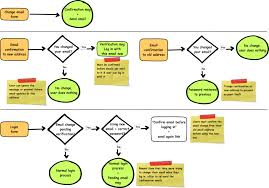 reminders       registration and login flow   pam griffithflow chart of changing an email address  described in detail in text