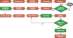 collection software development process flow diagram pictures    images of software testing process flow diagram diagrams