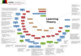 learning theory v what are the established learning theories unschooling learn naturally if given the dom to follow own interests and a rich assortment of resources education fleming psychology vygotsky
