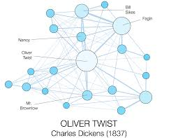 analysing the social networks of th th century literature oliver twist top20 poster