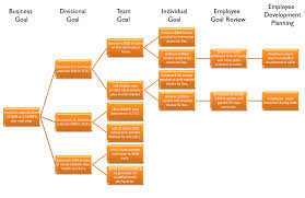 linking cascading goals to employee performance management cascading goals