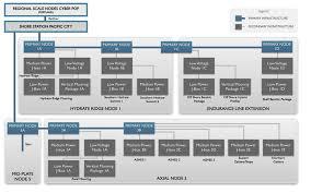 rsn hi level block diagram