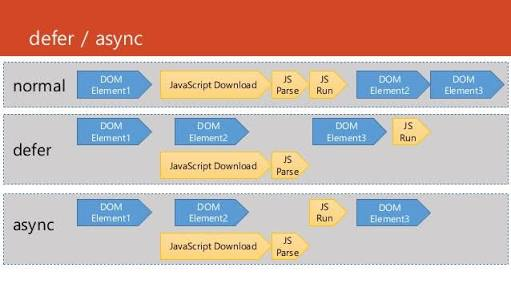 understanding async and defer