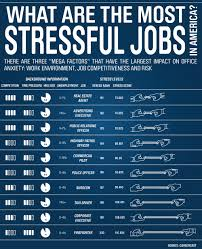what are the most stressful jobs in the world workplace what are the most stressful jobs in the world workplace productivity