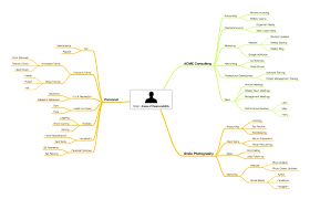 foundation mind mapping your responsibilities learn omnifocus article mind map areas of responsibility complete mind map