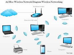 1 ad hoc wireless network diagram wireless networking ppt slide 1 ad hoc wireless network diagram wireless networking ppt slide 1 1 ad hoc wireless network diagram wireless networking ppt slide 2