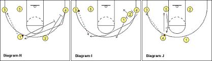 flex offense   hawthorn magic   sportstgflex offense  corner option