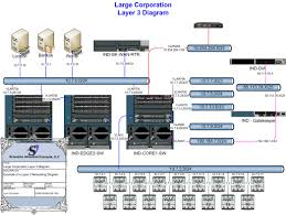 schneider advanced concepts  llc  diagramming and documentationlayer network diagram