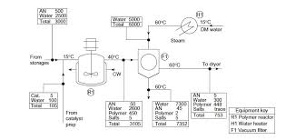 process flow diagram   processdesignfigure   process flow diagram documenting polymer production  small process   towler and sinnott
