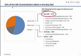 what is cfa reg charter holder job and salary prospects after cfa job and salary prospects after cfareg chartered financial analyst