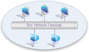 network topology diagrams  free examples  templates  software downloadbus network topology