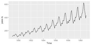 Exploring & Visualizing <b>Time</b> Series · AFIT Data Science Lab <b>R</b> ...