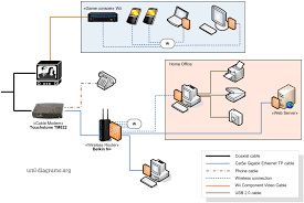 home network diagram example pngexample of home networking diagram   cable modem  wireless router  various computers and devices