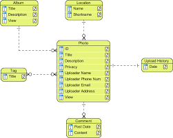 conceptual  logical and physical data modelconceptual erd example