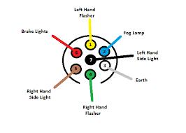 7 pin trailer plug wiring diagram flat images seven plug trailer pin trailer wiring diagram also dmx 5 xlr