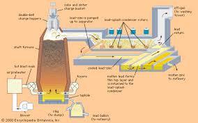 <b>Lead</b> processing - Chemical compounds | Britannica.com