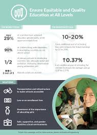 the investment case for girls and women women deliver explore the below infographics full of facts and figures that illustrate the need and the benefit of investing in girls and women
