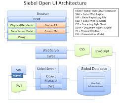 resume obiee developer resume format and wonderful resume latex resume 2 638 obiee developer resume obiee siebel resume