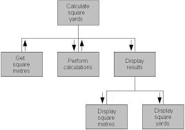 software designstructure chart