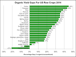 usda data on crops why organic farming has lower yields organic yields are substantially lower for many major row crops