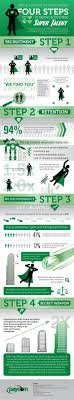 best images about human resources infographics this resource discusses the top 4 steps in order to and keep the best qualified employees top talent is a rare commodity these days so it is important