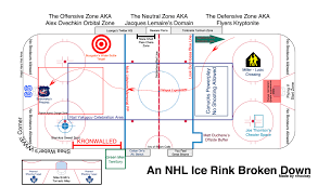 reddit    s epic nhl hockey rink diagram