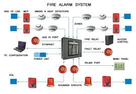 Image result for fire systems