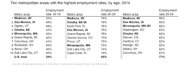 employment and disconnection among teens and young adults the these places all have relatively highly educated populations and the disproportionately high employment rate among adults aged 25 54 relative to younger