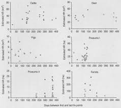Comparison of ranging behaviour in a multi-species complex of free ...