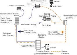the foa reference for fiber optics   fiber optics in premises    lan architecture