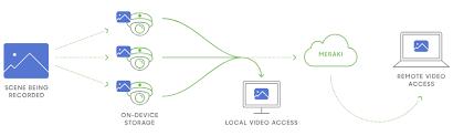 <b>Smart</b> Cameras | HD Security Cameras for Businesses | Cisco Meraki