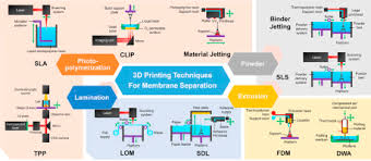 Perspective on 3D <b>printing</b> of separation membranes and ...
