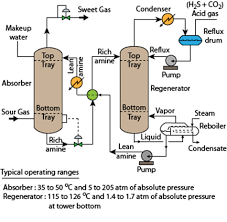 nptel    chemical engineering   process control and instrumentationvii    a typical process flow diagram