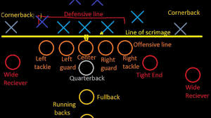 introduction to football  positions   youtubeintroduction to football  positions
