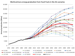 fuelling future emissions examining fossil fuel production figure 4 world primary energy production from fossil fuels