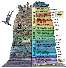 Image result for geosciences