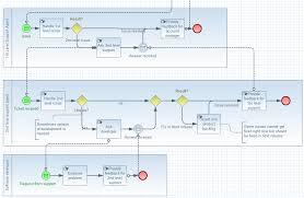 jboss tools   bpmn modelerfeatures bpmn collaboration