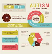 autistic spectrum disorder asd symptoms treatment hospital treatment autistic spectrum disorder
