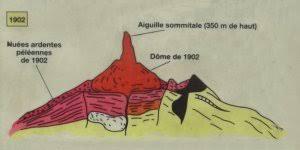 「1902 Montagne Pelée eruption」の画像検索結果