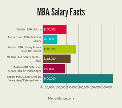 how much money do mbas make money nation how we know an mba grad earns 100 000