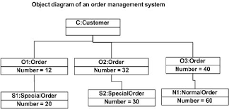 uml   what is the difference between a class diagram vs an object    enter image description here