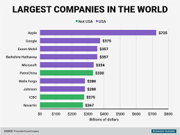 Image result for global American companies