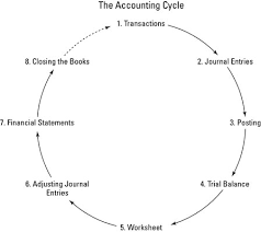 the eight steps of the accounting cycle   dummiesimage  jpg